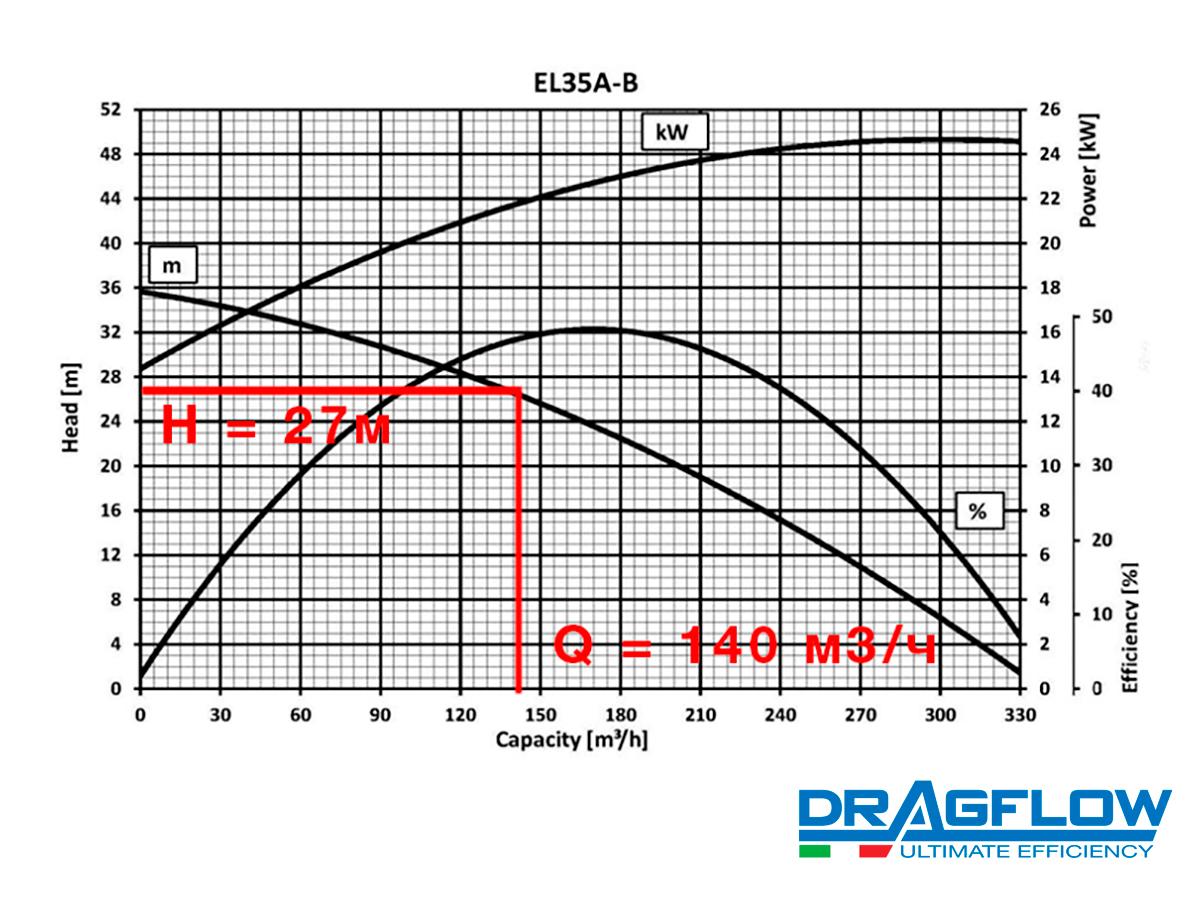 Погружной шламовый грунтовый насос DRAGFLOW EL35B