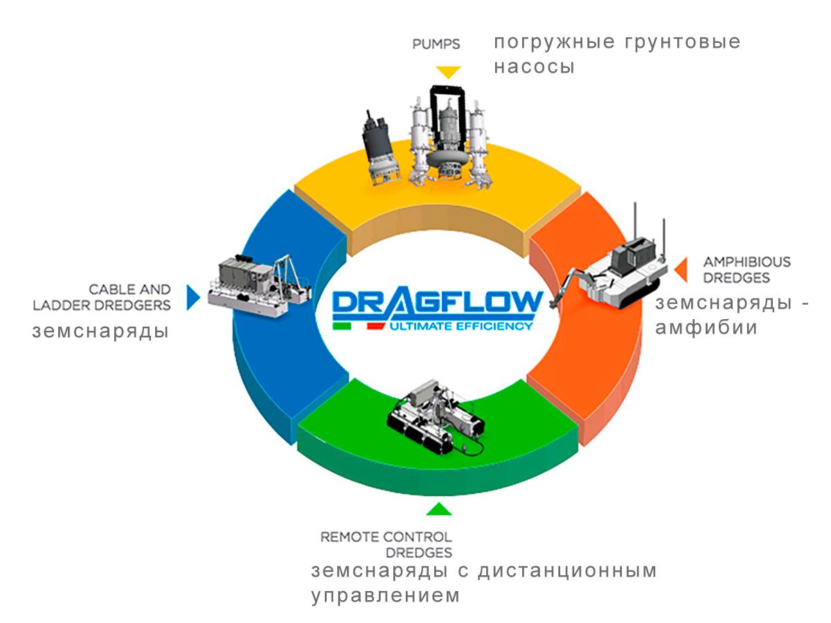 Дноуглубительное оборудование DRAGFLOW