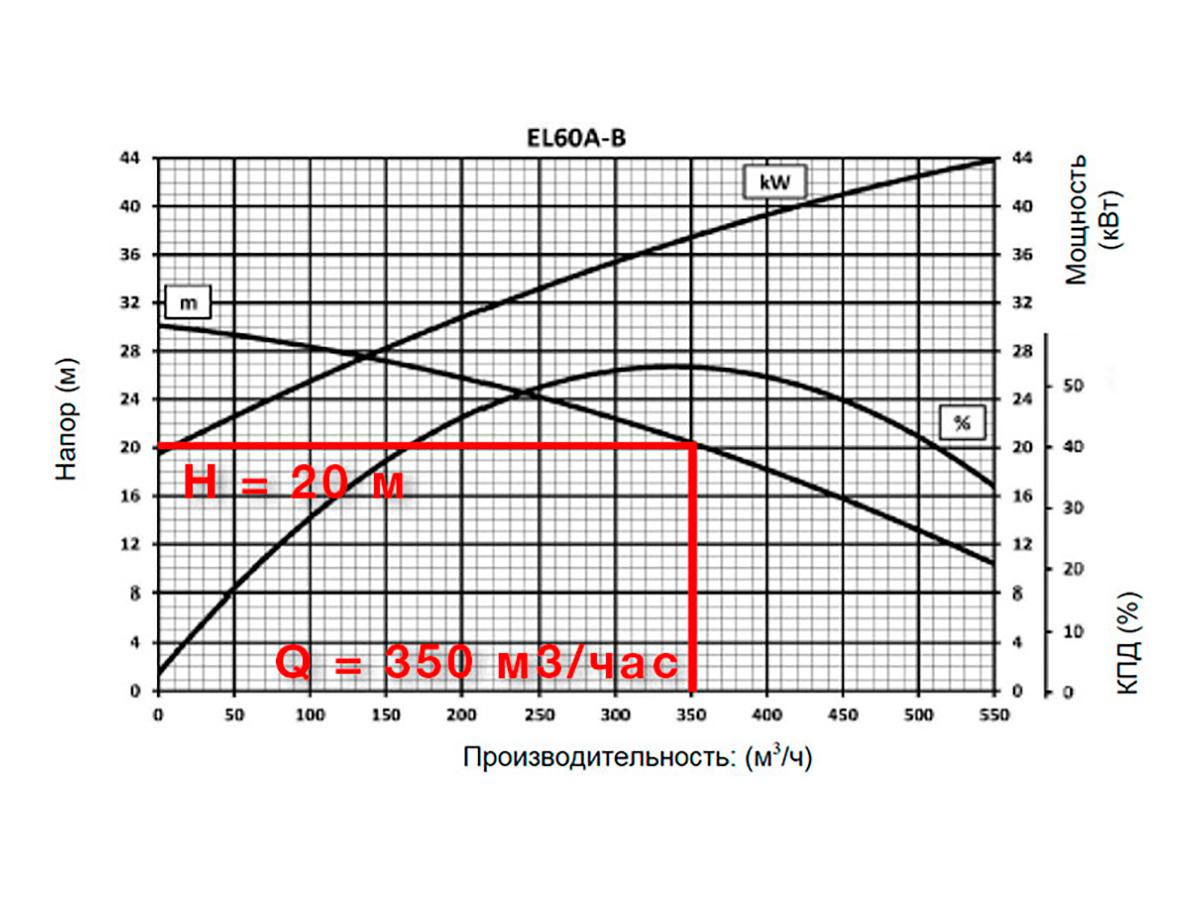 Шламовый грунтовый износостойкий насос DRAGFLOW EL60B c электроприводом