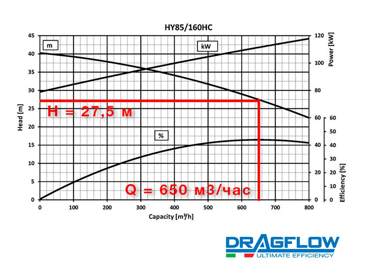 Дноуглубительный грунтовый насос DRAGFLOW HY85/160HC