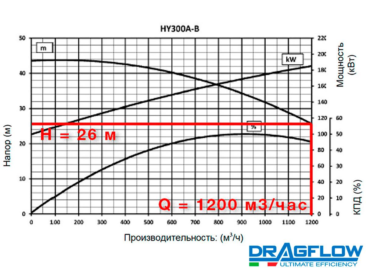 Шламовый грунтовый насос  DRAGFLOW HY300B + 2EXHY35