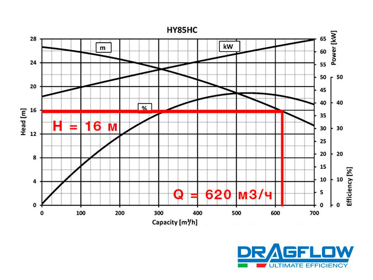 Дноуглубительный грунтовый насос DRAGFLOW HY85HC