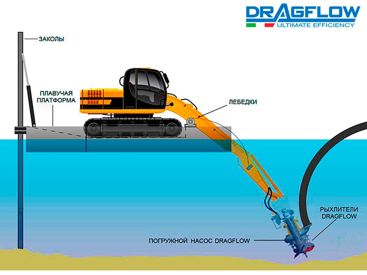 Погружной грунтовый насос DRAGFLOW HY85B +2EXHY20 на стреле экскаватора
