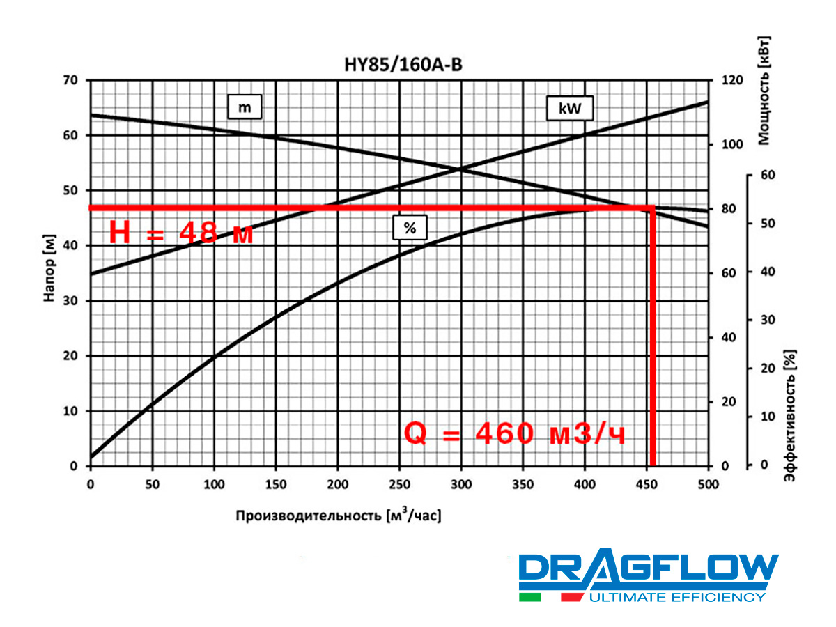 Дноуглубительный грунтовый шламовый насос HY85/160B+2EXY20
