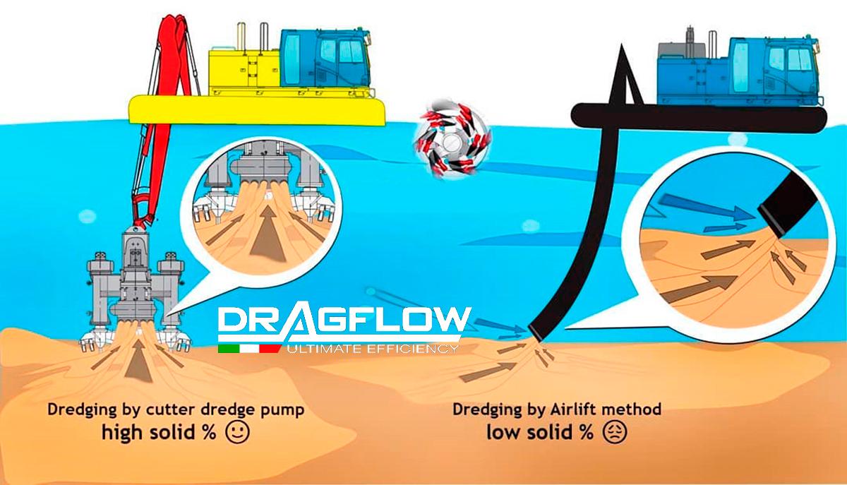 Преимущество земснарядов DRAGFLOW:  экстремально высокое содержание твёрдого грунта в перекачиваемой пульпе!!!