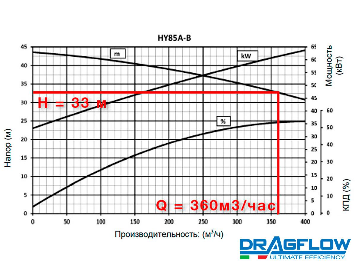 Шламовый грунтовый насос DRAGFLOW HY85B + 2EXHY20