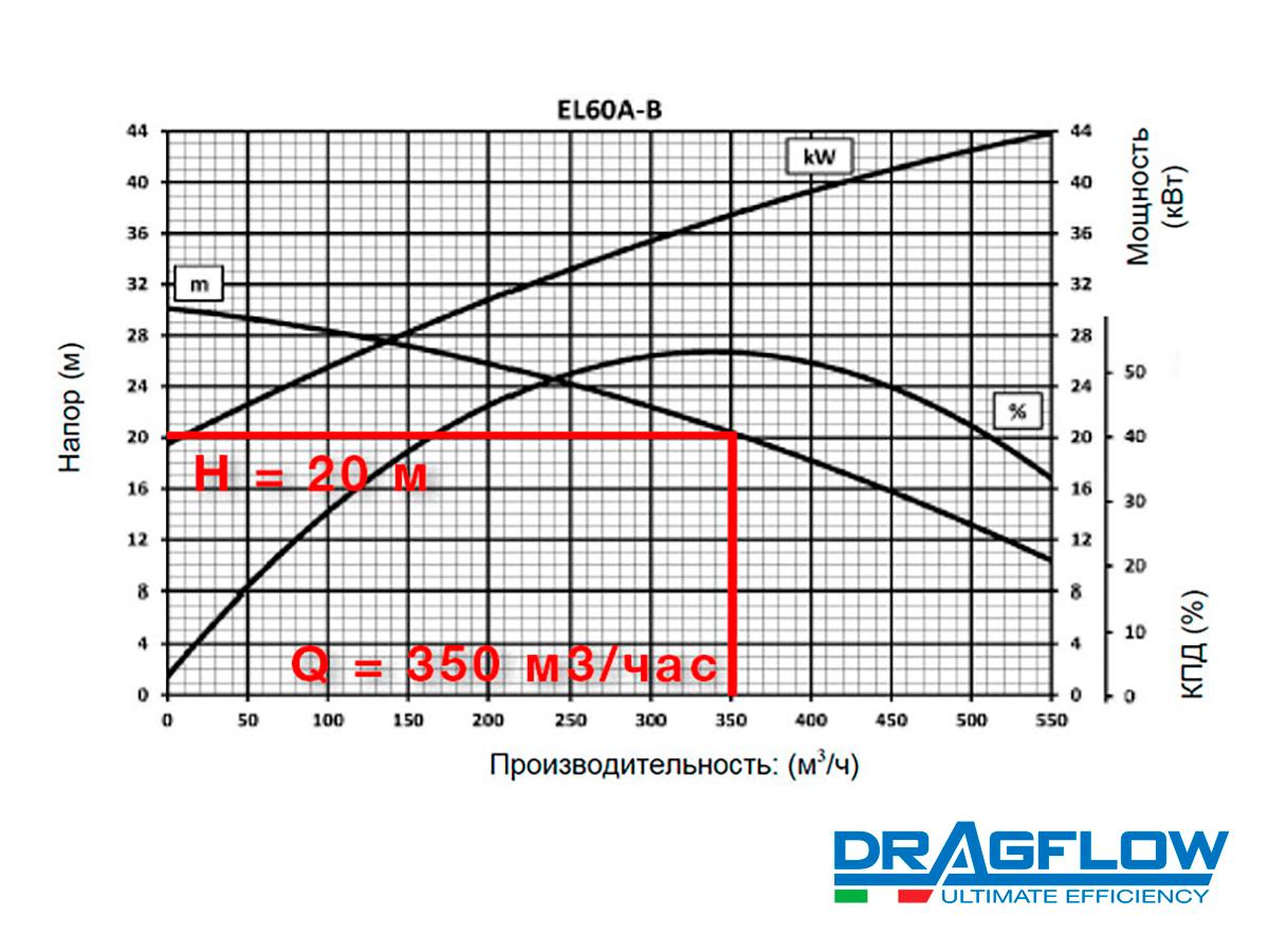 Погружной грунтовый шламовый насос DRAGFLOW EL60B