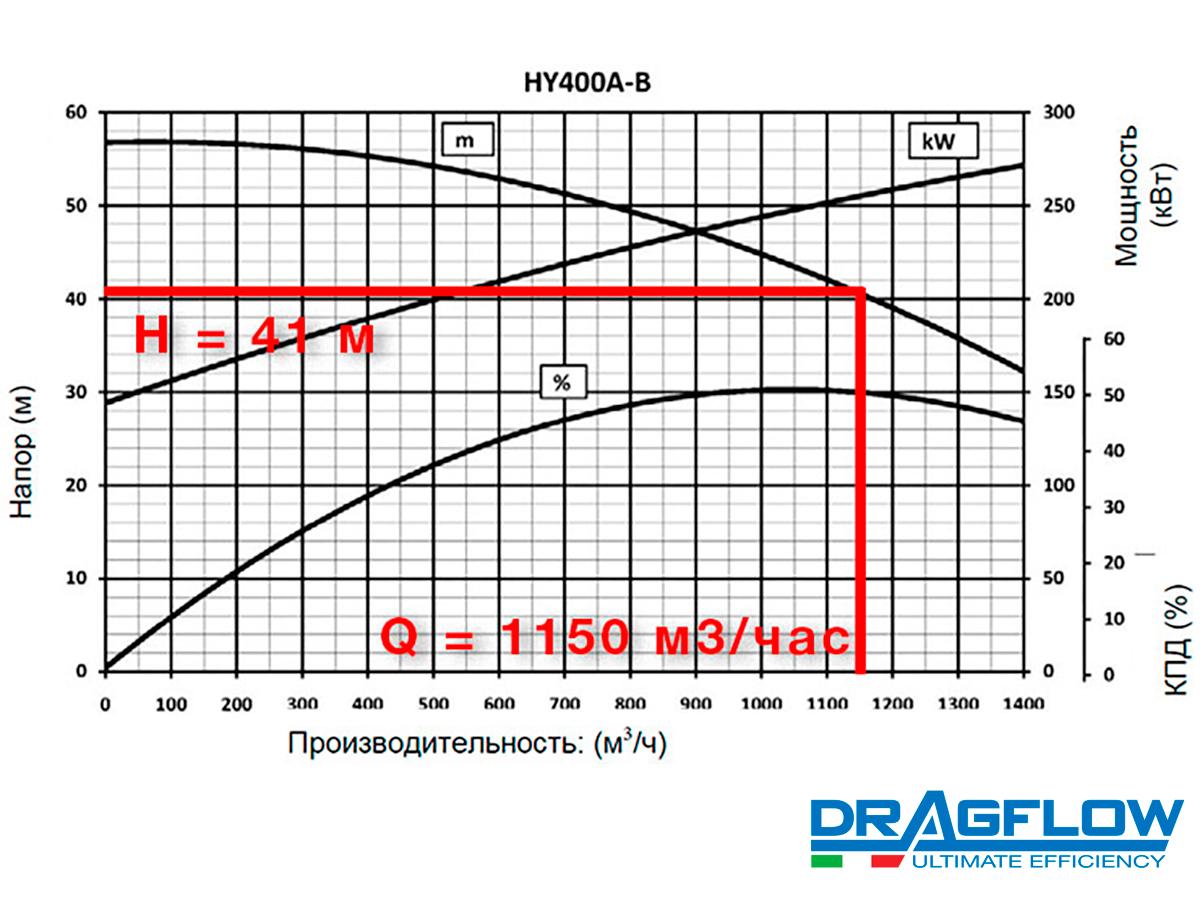 Дноуглубительный грунтовый насос DRAGFLOW HY400B