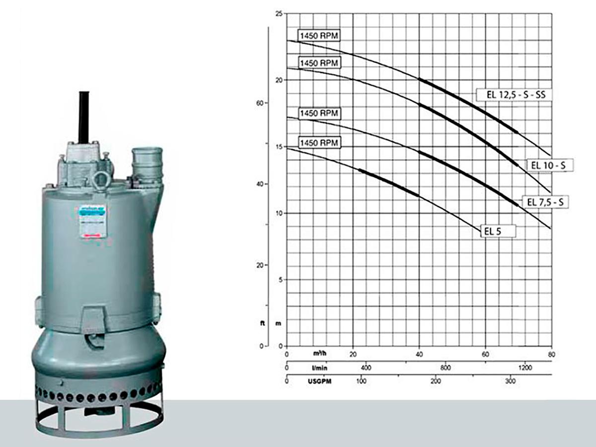 Грунтовые насосы DRAGFLOW EL5 - EL12,5S (малая производительность и стандартный напор)